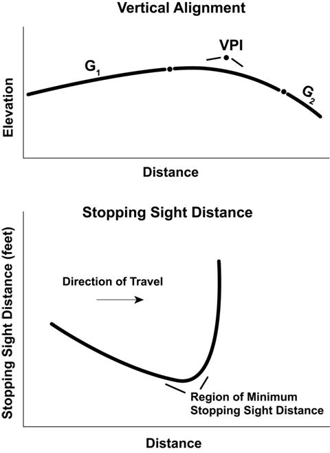 Stopping Sight Distance Profile Source A Guide For Achieving Flexibility In