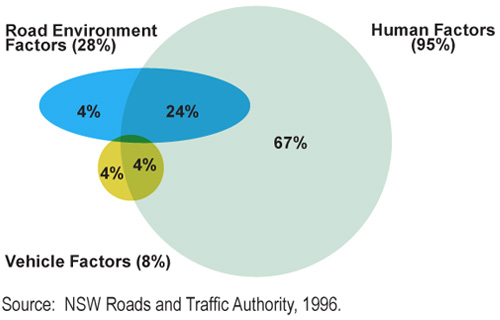 human factor is the main causes of road accident Personal or human behavioural factors road  the study also attempted to shed some light on the major causes, factors and types of accidents in order to .