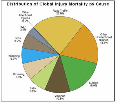 Auto Insurance Statistics for Car Accidents Involving