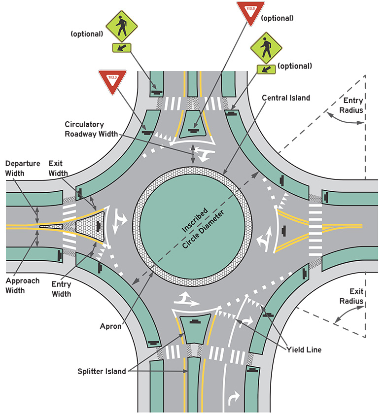 Rotary intersection design study