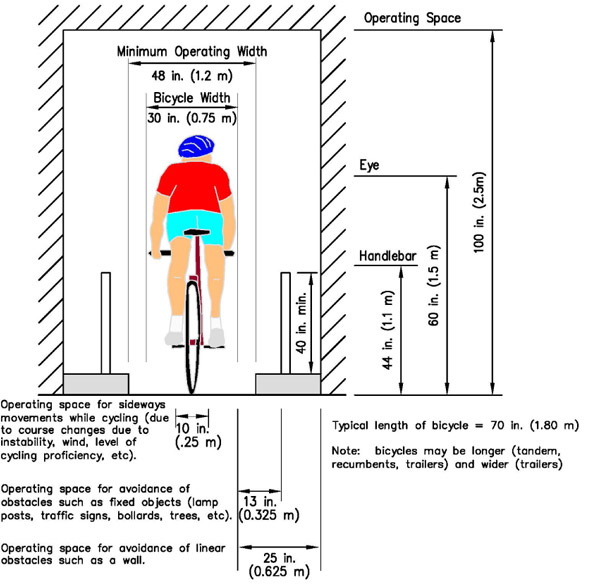 Graphic  A graphic depicting cyclists operating space  The graphic depicts  a cyclist on a. Bicycle Road Safety Audit Guidelines and Prompt Lists   Safety