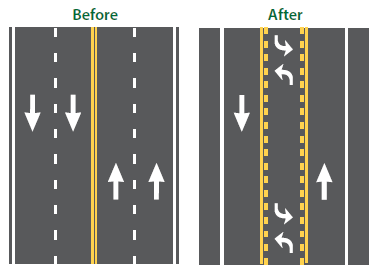 Diagram depicts how a road diet is configured when converting from a four-lane roadway to a three-lane roadway.
