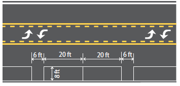 """Diagram depicts a parallel parking design in which two vehicles are parked bumper to bumper and in """"pairs"""" and each pair is separated (front and back) by separated by maneuvering areas. The parking stall lengths are 20 and the maneuvering area is 8 feet long. The parking stall, which extends 8 feet from the curb, is defined by solit white lines."""