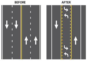 Road Diet Policies  Safety   Federal Highway Administration