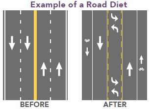 Road Diet How Much Does A Road Diet Cost Safety