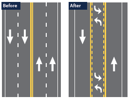 Two side-by-side illustrations of the design of the four-lane before configuration and the design of the road diet featuring a single travel lane in each direction, a two-way left turn lane, and a wide shoulder to allow bicycles or parallel parking, if desired.