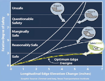 Graph: Relative Degree of Safety/Longitudinal Edge Elevation Change (inches)
