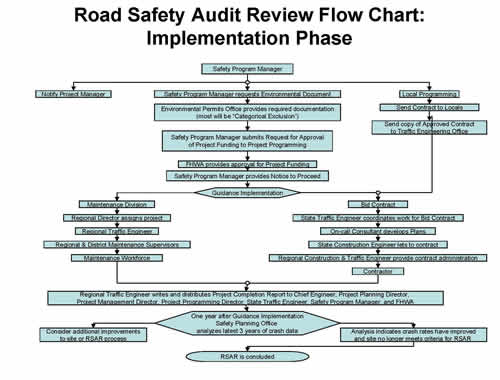 Rural Road Safety Road Safety Audit Review Flow