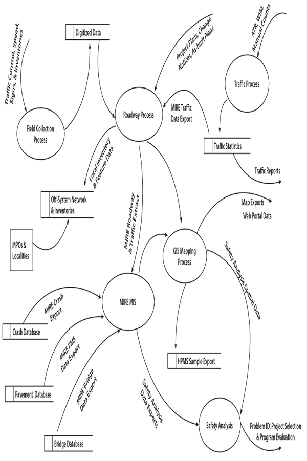 vermiform appendix and data flow diagram Data from the nationwide inpatient sample perforating inflammation of the vermiform appendix with special reference to its early diagnosis and treatment.