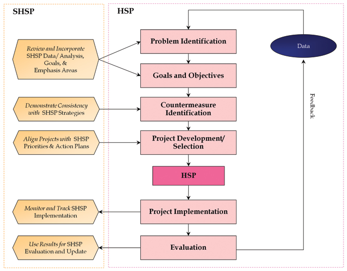 Implementation Process Model - Safety   Federal Highway
