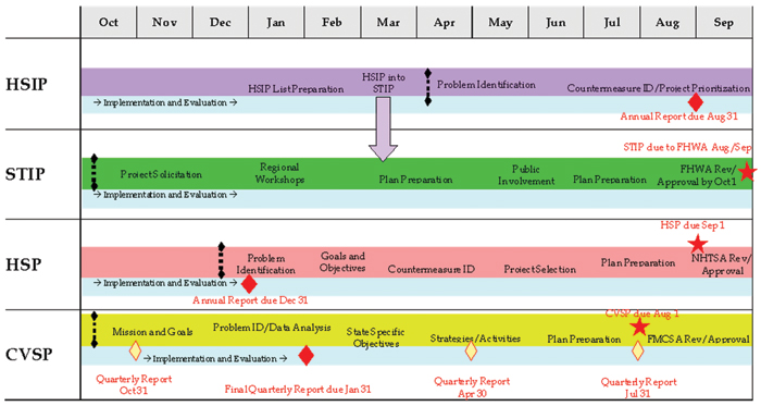 Implementation Process Model Safety Federal Highway