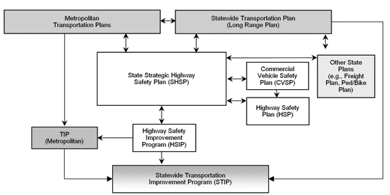 Strategic Highway Safety Plan Implementation Process Model