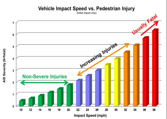 From FHA's Traffic Calming ePrimer