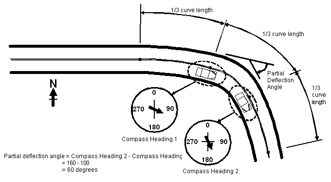 Procedures For Setting Advisory Speeds On Curves - Safety | Federal