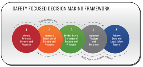 Safety Focused Decision Making Guide Safety Federal