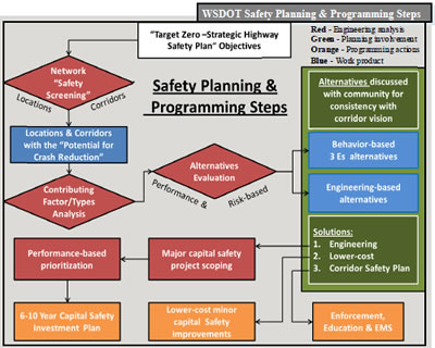 Safety Focused Decision Making Guide Safety – Site Safety Plan Example