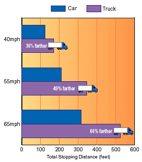 Graph At 40mph A Truck Needs 36 Her To Stop 55mph