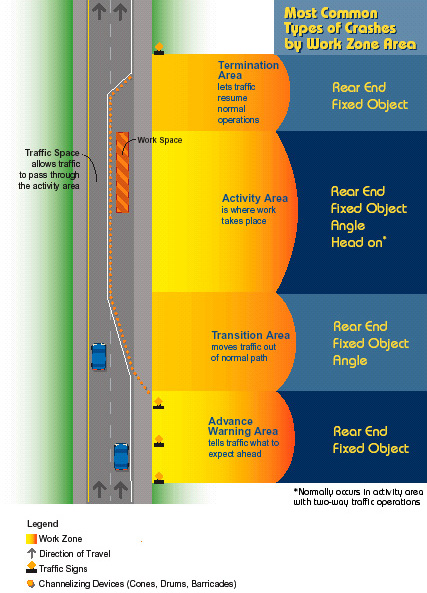 work zone safety for drivers
